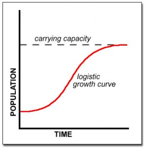 Logistic population growth curve